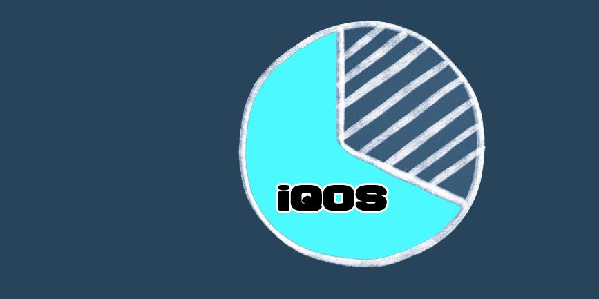 iQOSのシェア率